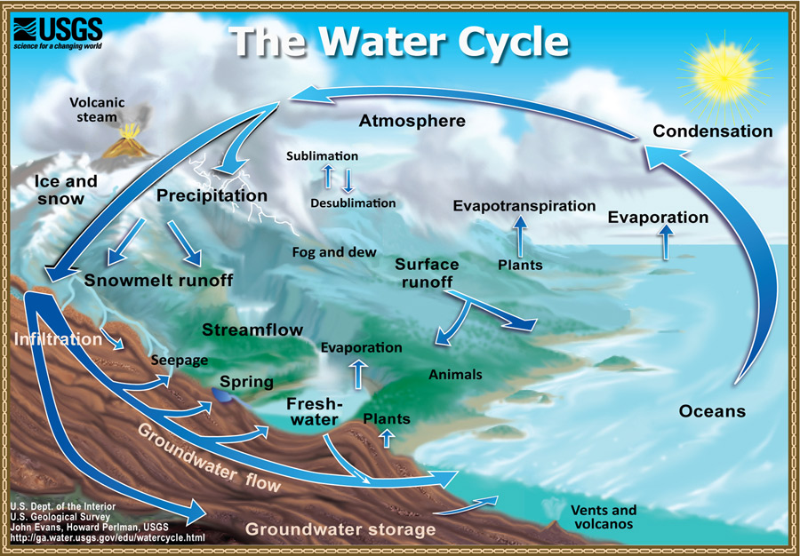 East Maui Watershed 187 How Does It Work